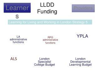 LLDD  Funding
