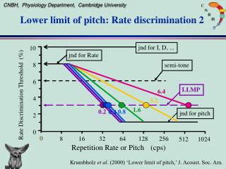 Lower limit of pitch: Rate discrimination 2