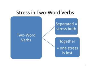 Stress in Two-Word Verbs