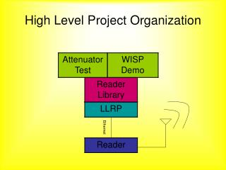 High Level Project Organization