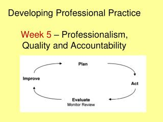 Developing Professional Practice  Week 5  – Professionalism, Quality and Accountability