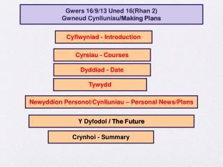 Gwers 16/9/13  Uned 16( Rhan  2) Gwneud Cynlluniau /Making Plans