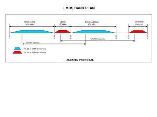 LMDS BAND PLAN