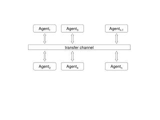 transfer channel
