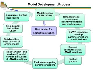Model Development Process