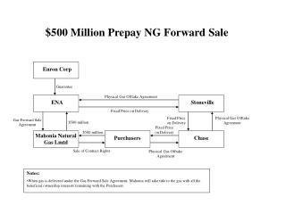 $500 Million Prepay NG Forward Sale