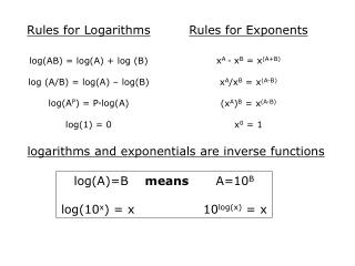 Rules for Logarithms