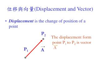 Displacement  is the change of position of a point