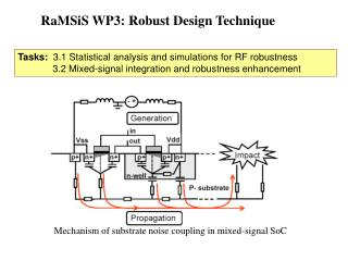 RaMSiS WP3: Robust Design Technique