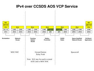 IPv4 over CCSDS AOS VCP Service