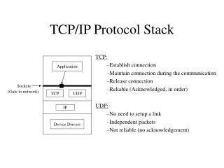 TCP/IP Protocol Stack