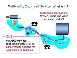 Multimedia, Quality of Service: What is it?