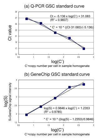 (a) Q-PCR GSC standard curve