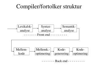 Compiler/fortolker struktur
