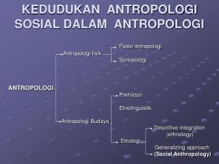 KEDUDUKAN  ANTROPOLOGI  SOSIAL DALAM  ANTROPOLOGI