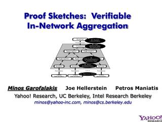 Proof Sketches:  Verifiable       In-Network Aggregation