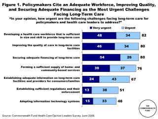 Source: Commonwealth Fund Health Care Opinion Leaders Survey, June 2008.