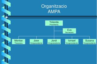 Organitzacio AMPA