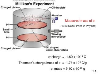 e - charge = -1.60 x 10 -19  C Thomson's charge/mass of e -  = -1.76 x 10 8  C/g