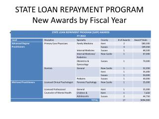 STATE LOAN REPAYMENT PROGRAM New Awards by Fiscal Year