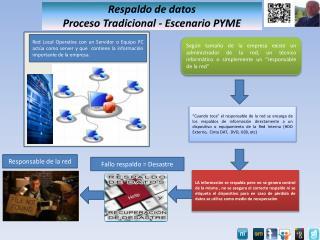 Respaldo de datos  Proceso Tradicional - Escenario PYME