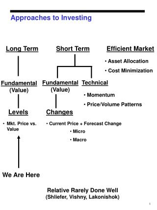 Approaches to Investing