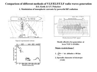 Comparison of different methods of VLF/ELF/ULF radio waves generation D.S. Kotik & S.V. Polaykov