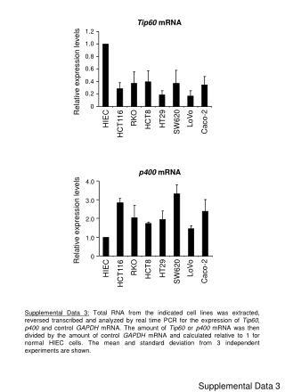 Supplemental Data 3