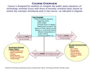 Core Concepts Policy Processes (Gerston)            -triggering events            -policy stages