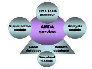 AMDA service