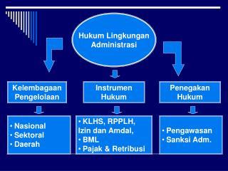 Hukum Lingkungan Administrasi