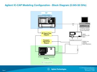 Agilent IC-CAP Modeling Configuration - Block Diagram (0.045-50 GHz)