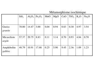 Métamorphisme isochimique