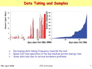 Data Taking and Samples