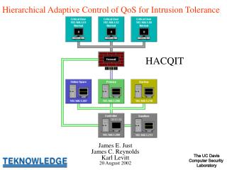 Hierarchical Adaptive Control of QoS for Intrusion Tolerance