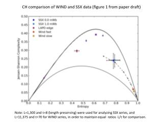 CH comparison of WIND and SSX  data (figure 1 from paper draft)