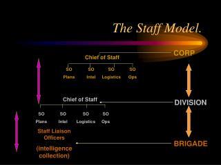 The Staff Model.