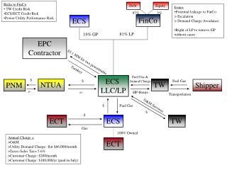 ECS  LLC/LP