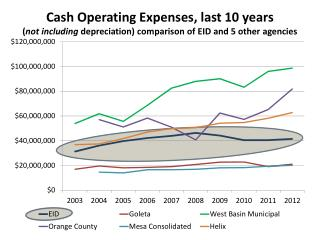 Rescaled to emphasize trends In cost increases and decreases