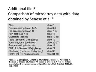 Additional file E: Comparison of microarray data with data obtained by Senese et al.*