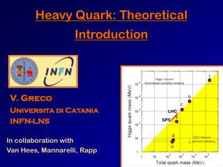Heavy Quark: Theoretical Introduction