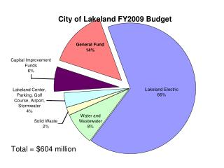 2009 Budget As Proposed