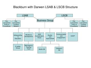 Blackburn with Darwen LSAB & LSCB Structure