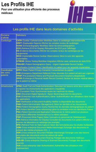 Les Profils IHE Pour une utilisation plus efficiente des processus  médicaux