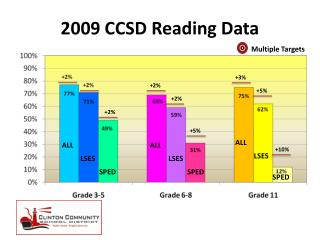 2009 CCSD Reading Data
