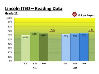 Lincoln ITED – Reading Data Grade 11