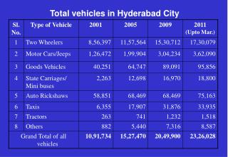 Total vehicles in Hyderabad City