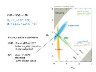 Future, satellite experiments CMB:  Planck (ESA) 2007            better angular resolution