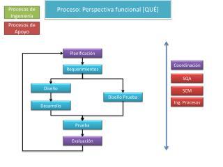 Proceso: Perspectiva funcional [QUÉ]