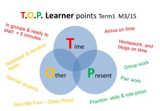 T . O . P .  Learner  points Term1  M3/15